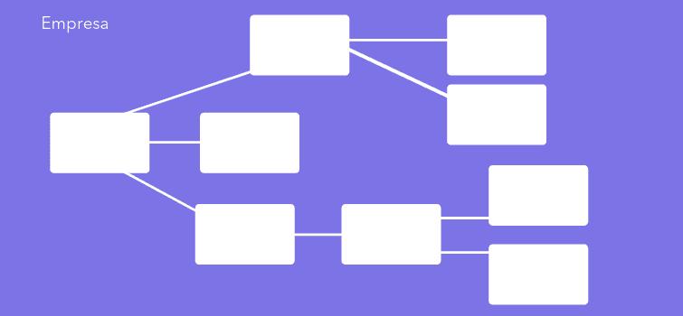 modelo organograma horizontal